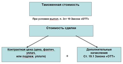 Расчет таможенной стоимости товара пример